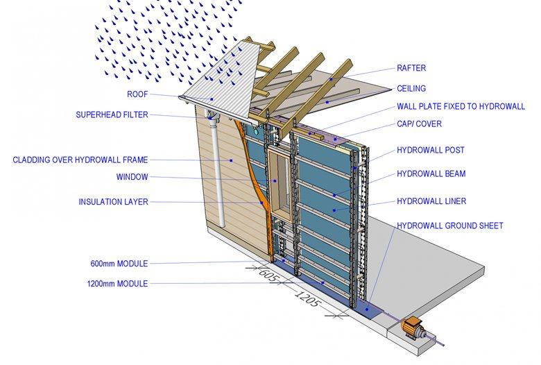 Hydrowall Modular Wall Systems
