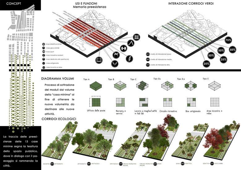 Concorso di idee per la riqualificazione di 10 aree urbane periferiche