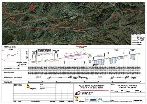Al Ain - Sohar Railway Project